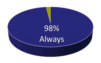Trinity Preschool: The Survey Says…